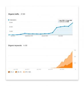 Casestudy – Van 0 naar 27.000+ bezoekers per maand